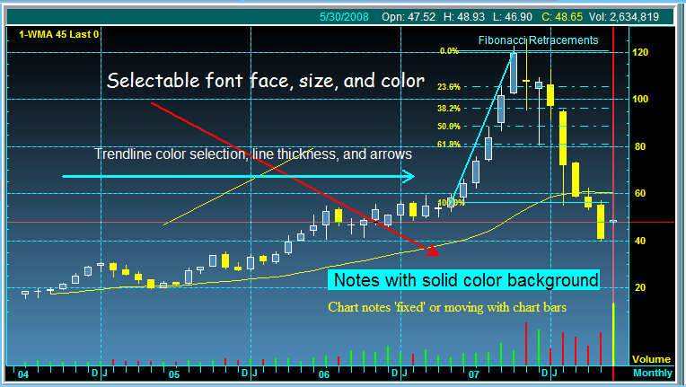 Trendlines_Notes_30May.png